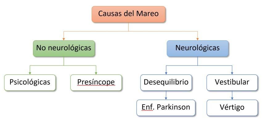 causas-del-mareo-arbol